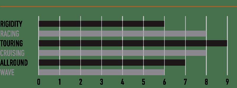 rrd-paddle-avant-y23-specs