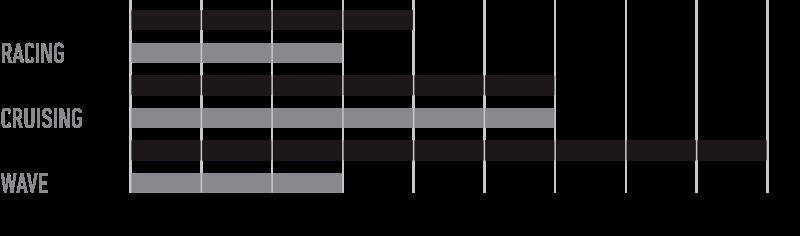 rrd-paddle-flow-y23-specs